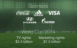 FIFA tạo ra tiền tỷ như thế nào?