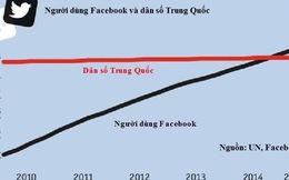 """[Chart] Năm 2015, thế giới sẽ """"chuyển mình"""""""