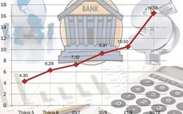 """Tái cơ cấu hệ thống ngân hàng: Ba """"nhịp cầu"""" kết nối"""