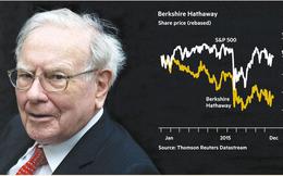 """Warren Buffett cũng """"điêu đứng"""" vì giá dầu"""