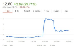 Cổ phiếu BlackBerry tăng mạnh nhất trong 10 năm vì tin đồn 'bán mình'