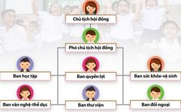 Tổ chức bộ máy Hội đồng tự quản học sinh theo mô hình mới