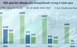 Quá trình tụt dốc thê thảm của DongABank