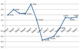 CPI tháng 5 tăng tốc vì giá xăng dầu