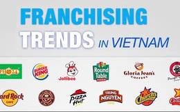 Việt Nam: Mảnh đất màu mỡ của các thương hiệu nhượng quyền đến từ Mỹ