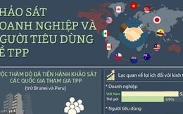 [Infographics] Người Việt Nam lạc quan nhất về TPP