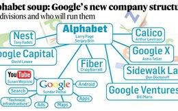 Ngoài Google, tất cả các công ty con của Alphabet đang chịu lỗ tới 1,5 tỷ USD