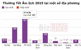 Thưởng Tết 2015: Doanh nghiệp tỉnh nào thưởng 'khủng' nhất?