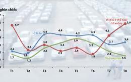 Ôtô con ngoại nhập về VN tăng kỷ lục