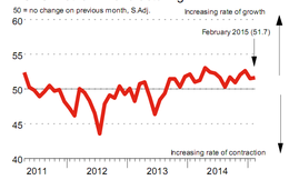 Tăng trưởng 18 tháng liên tiếp, PMI tháng 2 đạt 51,7 điểm