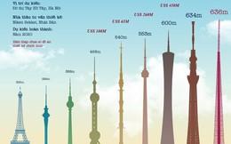 Bao nhiêu tiền để xây tháp truyền hình Việt Nam cao nhất thế giới?