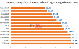 VPBank gây bất ngờ là ngân hàng trả lương cao nhất