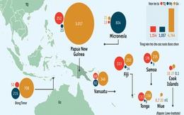 Trung Quốc tăng sức ảnh hưởng ở Thái Bình Dương bằng viện trợ