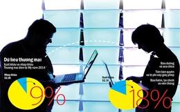 Tự do hóa thương mại điện tử: Thế lưỡng nan
