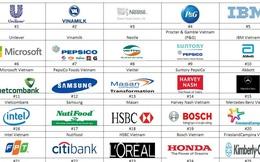 Danh sách 100 công ty làm việc tốt nhất Việt Nam năm 2015 có gì mới?