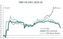 Triển vọng thị trường Việt Nam 2016 qua góc nhìn Dragon Capital