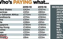 'Bản quyền NH Anh như bó rau 2 nghìn bị hét giá 15 nghìn'