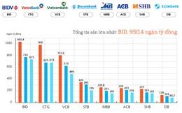 [Infographic] Các ngân hàng niêm yết hoạt động ra sao trong 9 tháng đầu năm 2016