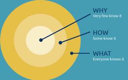 Lý thuyết Vòng tròn vàng - chìa khóa của thành công đột phá