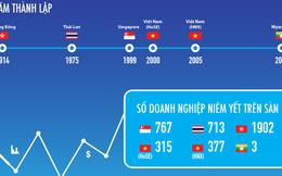 [Infographic] Thị trường chứng khoán Việt Nam đang ở đâu trong khu vực?