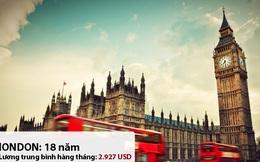 Người Anh cần tiết kiệm tiền 18 năm mới đủ mua một căn hộ ở London