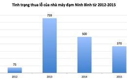 """Thanh tra nhà máy 12.000 tỷ """"sống dở chết dở"""" tại Ninh Bình"""