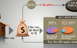 Vốn ODA cho Việt Nam vay sẽ đắt hơn