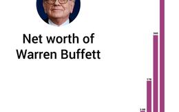 Những bài học từ Lá thư năm 2014 Warren Buffett gửi cho cổ đông