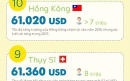 [Infographic] 15 quốc gia, vùng lãnh thổ giàu nhất thế giới