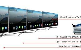 Mua TV cao cấp, người dùng hay trăn trở điều gì nhất?