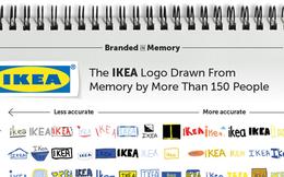 Thử thách vẽ lại logo của thương hiệu nổi tiếng không hề dễ dàng, kết quả lại càng thú vị