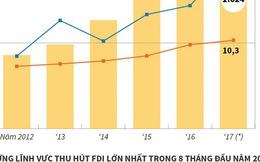 [Infographics] Việt Nam thu hút 23,36 tỷ USD vốn FDI trong 8 tháng