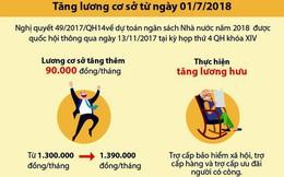 [Infographic] Quy định mới về tiền lương áp dụng trong năm 2018