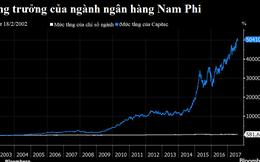 Giá cổ phiếu ngân hàng này tăng 50.000% kể từ năm 2002
