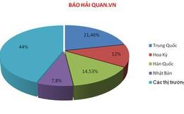 4 thị trường trọng điểm nắm 216 tỷ USD kim ngạch XNK của Việt Nam