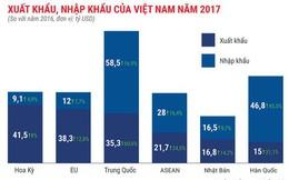 Bức tranh kinh tế Việt Nam năm 2017 qua các con số