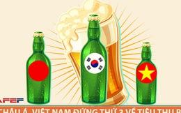 Uống bia đứng thứ 3 châu Á, dân nhậu Việt sẽ phải đóng thuế nhiều hơn cho sở thích của mình!