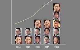 Thăng trầm xếp hạng Forbes của các tỷ phú thế giới người Việt