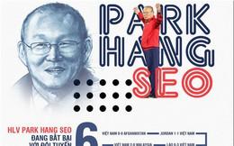 Infographic: Đội tuyển Việt Nam bất bại ở mọi giải đấu dưới thời Park Hang Seo