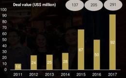 Start-up Việt huy động được 291 triệu USD năm 2017, Tiki và Foody chiếm hơn 40%