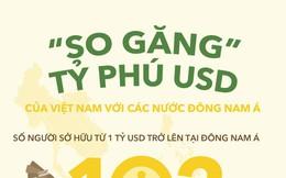 [Infographic] So găng tỷ phú USD Việt với các nước Đông Nam Á