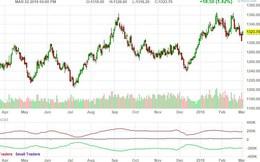 Nỗi lo chiến tranh thương mại đẩy giá vàng tăng