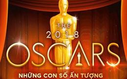 [Infographic] 44 triệu USD được chi tiêu như thế nào cho Lễ trao giải Oscar 2018?