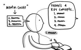 Dù là trẻ lên ba hay không biết vẽ, bạn cũng có thể sử dụng Sketchnote với hướng dẫn đơn giản này (P2)