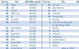 29 quốc gia, vùng lãnh thổ giàu nhất thế giới