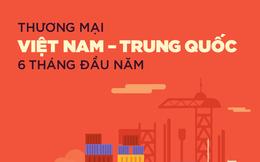 Infographic: Kim ngạch thương mại Việt Nam - Trung Quốc cao gấp đôi sau 5 năm