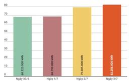 Tiêu thụ điện trên địa bàn Hà Nội tăng đột biến trong ngày 3/7