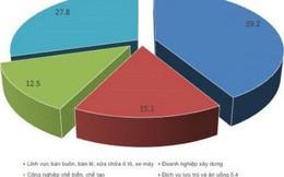 Trung bình mỗi ngày có 263 doanh nghiệp tạm ngừng hoạt động
