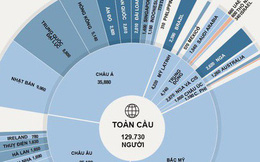 Ở đâu nhiều người giàu nhất thế giới?