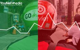 Sau hơn 1 tháng ra mắt, Go-Viet chiếm 40% thị phần thảo luận trên mạng xã hội, khiến người dùng hoài niệm về người cũ Uber